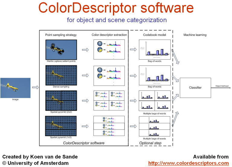 ColorDescriptor software overview